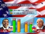 Более 29 млн американцев уже выбрали своего президента